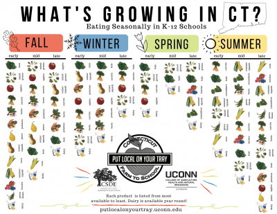 chart of whats grown by season in CT