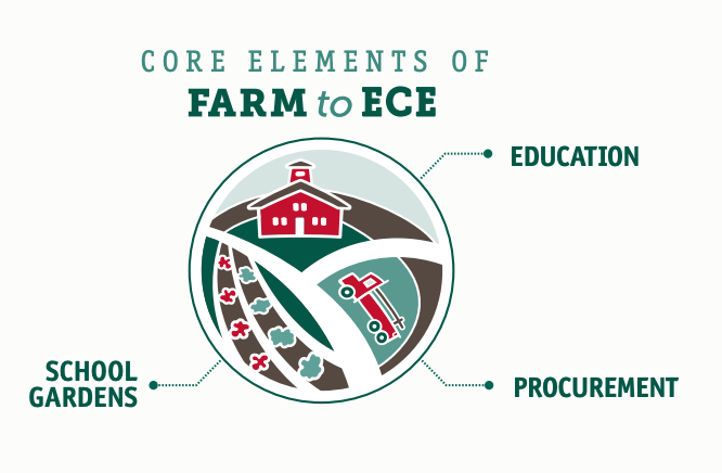 National Farm to School Network- Getting Started in Farm to ECE
